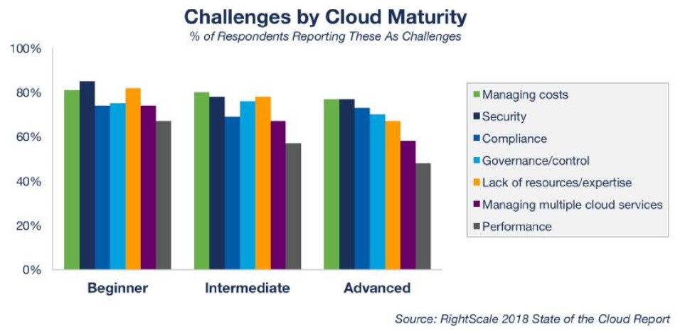 rightscale-cloudmaturity